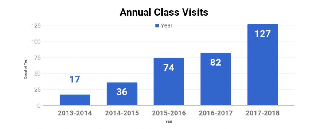 2013-2014 (17 class visits), 2014-2015 (36 class visits), 2015-2016 (74 class visits), 2016-2017 (82 class visits), 2017-2018 (127 class visits)